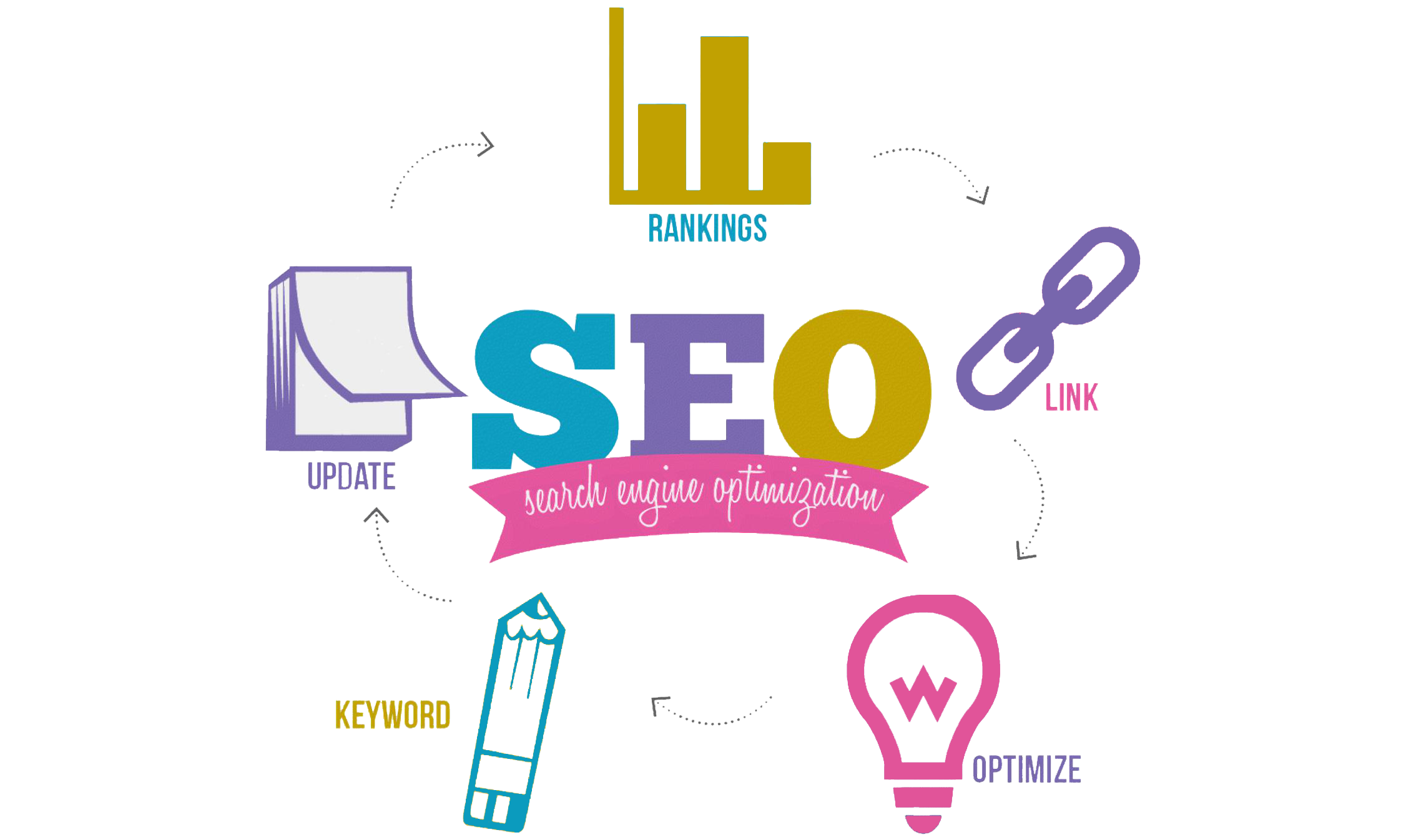 5 Things Done by Tampa Technical SEO Audit Services